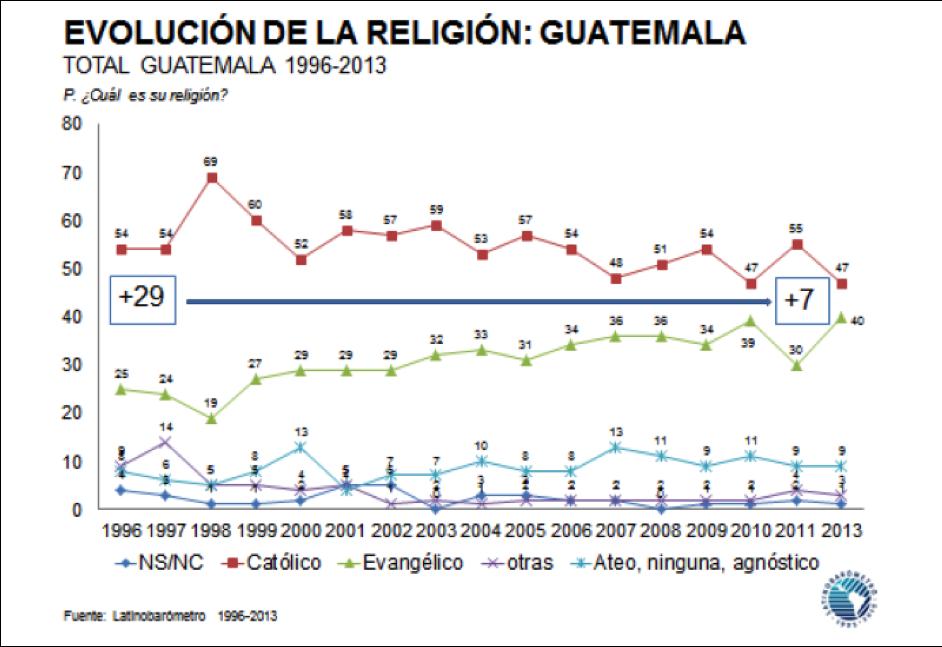 ReligiónGuatemala